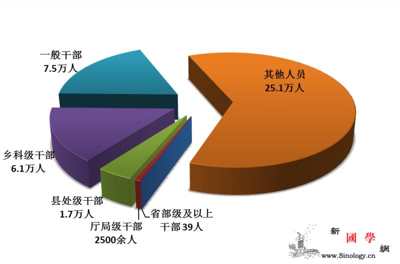 中纪委:前9月共处分40.6万人省部_执纪-四种-处分-