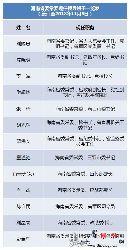 近期海南省委常委多次调整现任常委班子_组织部-转任-海南-