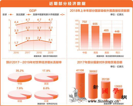 多国经济学家:中国仍是全球经济活动关_经济增长-增长-世界-