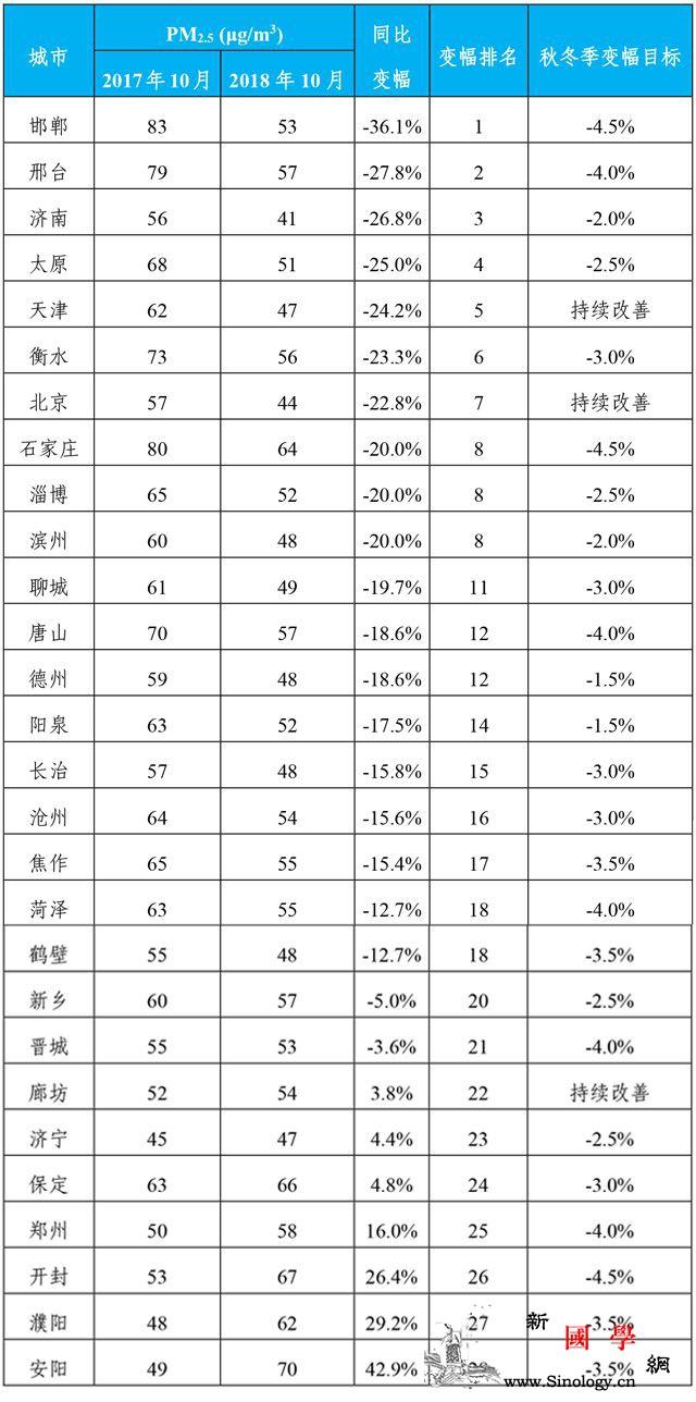 10月空气质量发布京津冀及周边PM2_秋冬季-降幅-浓度-