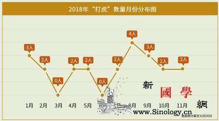 """2018中纪委""""打虎图鉴"""":六大特点_省部级-落马-违纪-"""
