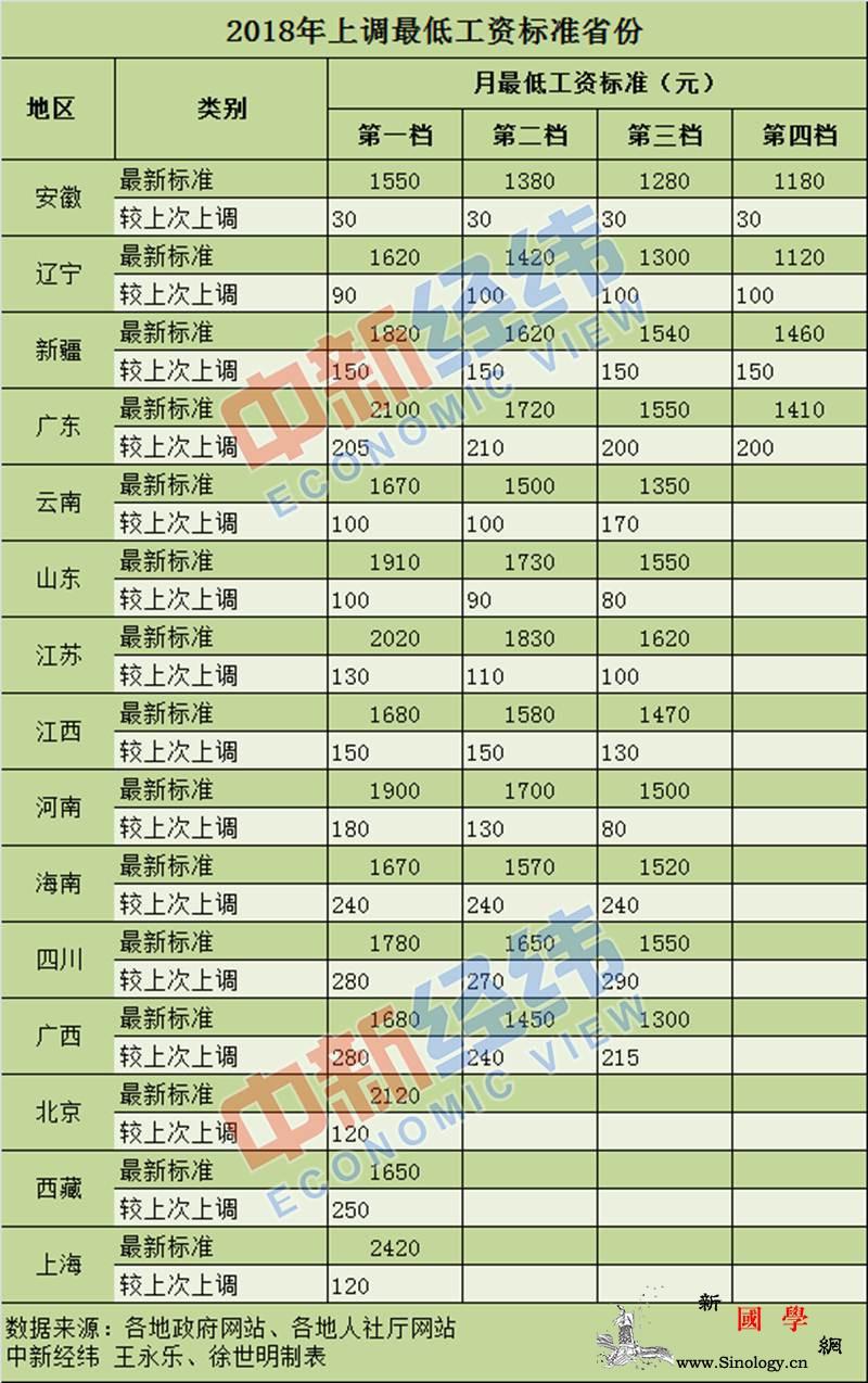 年内15省份上调最低工资标准重庆明年_宁夏自治区-经纬-上调-