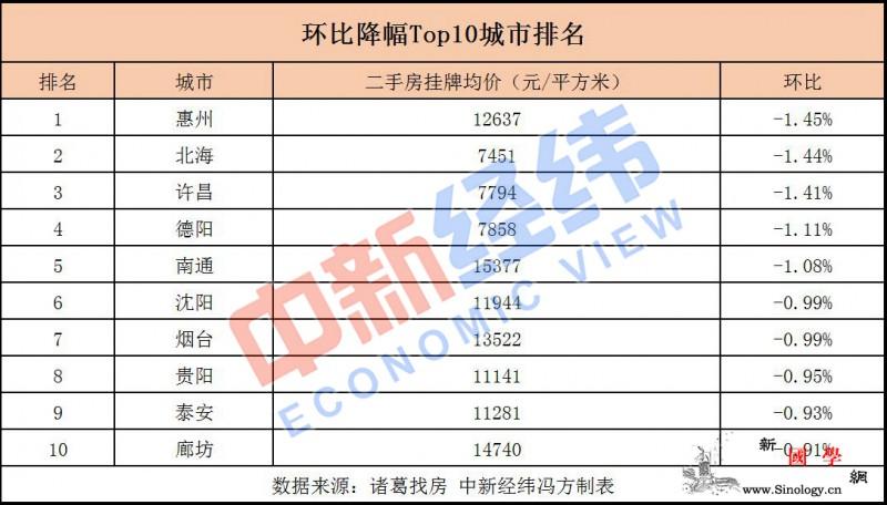 近七成重点城市二手房价下跌广东这个市_惠州-跌幅-均价-