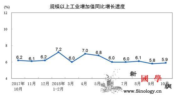 """11月份中国经济""""成绩单""""今日揭晓消_国家统计局-增速-回升-"""