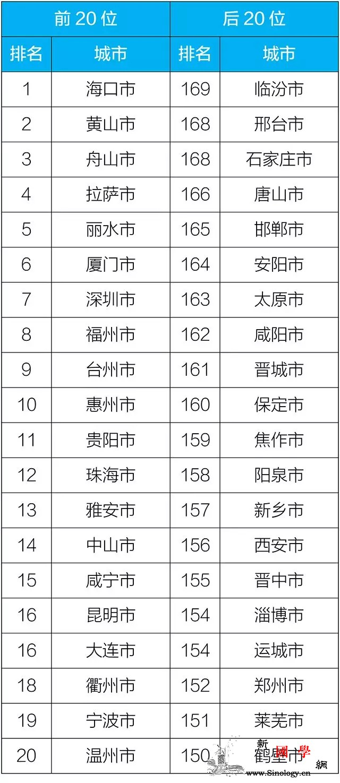 生态环境部发布11月城市空气质量排名_舟山-空气质量-邢台-
