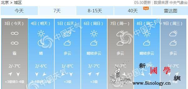 北京今有轻度霾夜间起渐消散今起至周末_南风-北风-北京-