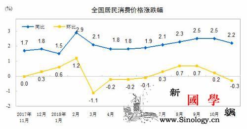 12月CPI今日公布同比涨幅或继续回_国家统计局-回落-涨幅-