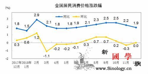 """2018年CPI涨幅重上""""2时代""""今_国家统计局-通胀-回落-"""
