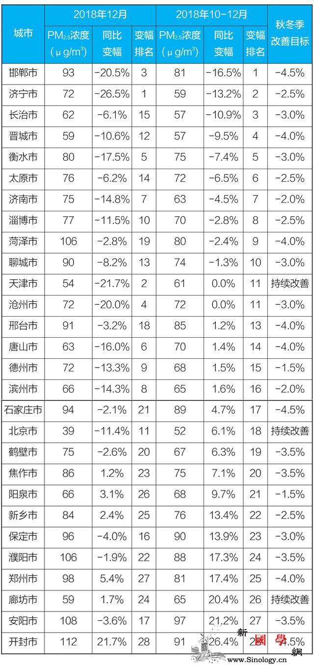 2018年京津冀及周边27城PM2._秋冬季-降幅-浓度-