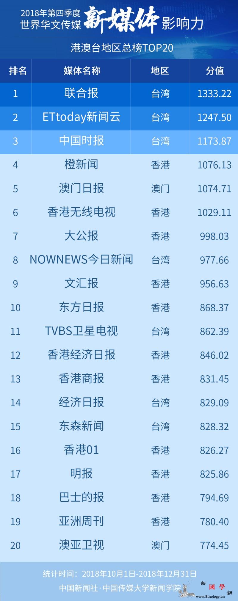 2018年第四季度世界华文传媒新媒体_测评-社交-影响力-