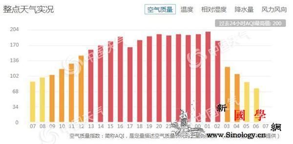 北京今气温回升伴7级阵风除夕至初二陷_空气质量-北风-除夕-