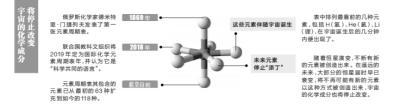 部分元素100年内或消失手机触屏材料_化学元素-周期表-门捷列夫-