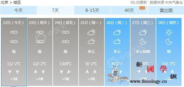 北京启动重污染橙色预警气温稳步上升霾_南风-橙色-气温-