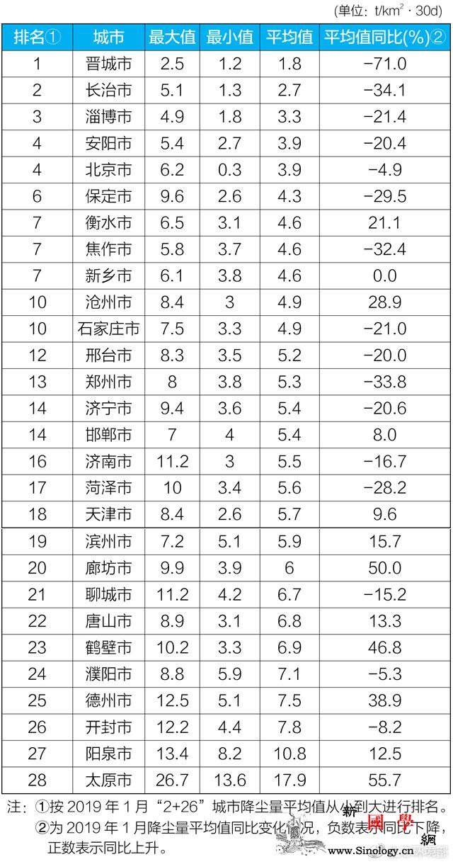 生态环境部:1月北京天津保定等周边2_综合治理-生态环境-开封市-