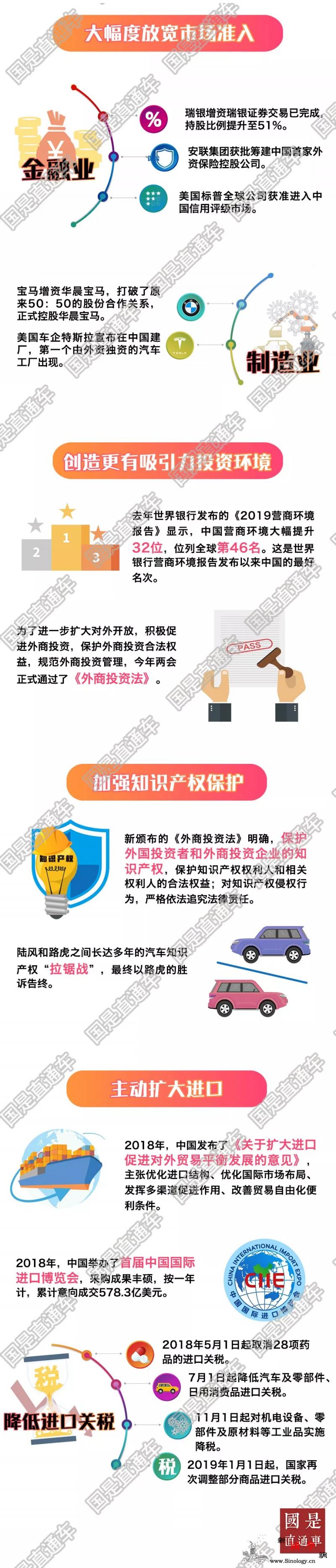 一图看懂一年过去了中国的开放承诺兑现_陆风-外商投资-博鳌-