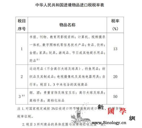 国务院调整进境物品进口税药品等税率降_财政部-进口税-进境-
