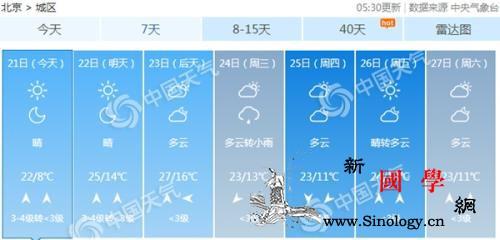 北京周日转晴升温超7℃下周初最高气温_升温-北京-气温-