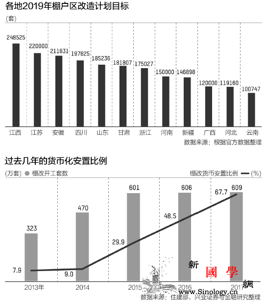 中国今年棚改开工量腰斩十年棚改为何_棚户区-开工-库存-