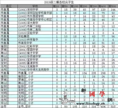 """深圳霸榜二模的""""高考移民""""来自哪里?_衡水-学籍-富源-"""