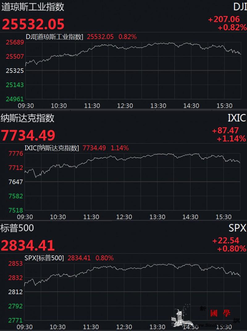 美股集体反弹道指收涨逾200点创近一_美东-美孚-涨幅-