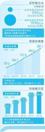 释放消费潜力托举中国经济_互联网-郧西-亭亭-