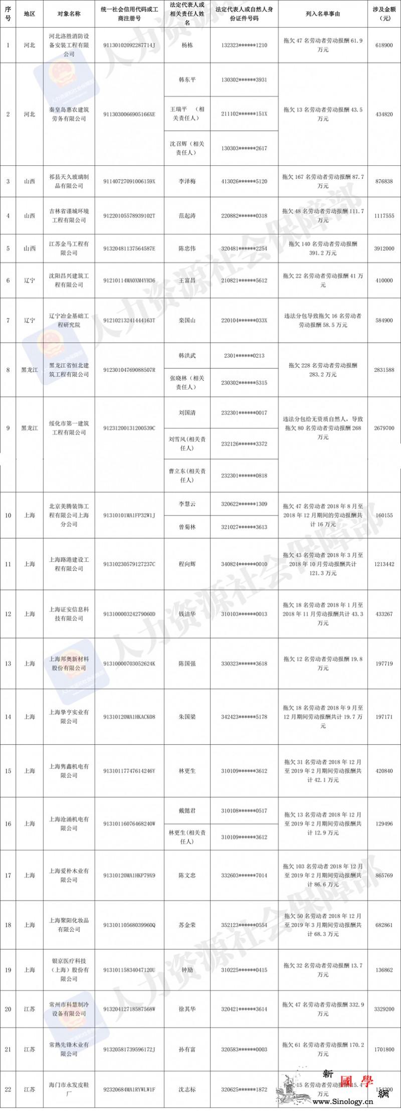 人社部发布2019年第三批拖欠农民工_拖欠-社会保障部-农民工工资-