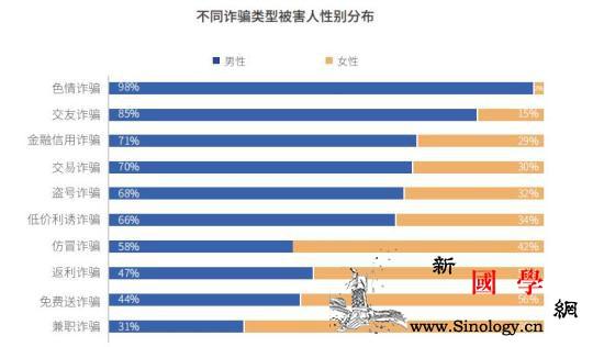 上半年电信网络诈骗63%受害人为男性_腾讯-被害人-诈骗-