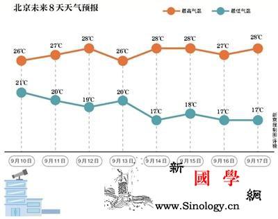 北京9月气温创新高明日最高气温骤降1_北京地区-北京-气温-