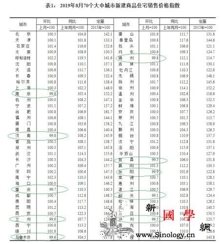 被住建部预警的城市房价领涨70城未来_南宁市-南宁-热点-