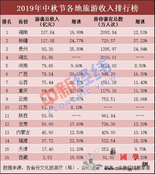 中秋旅游收入排名:这两省份超百亿你贡_亿元-赏月-经纬-