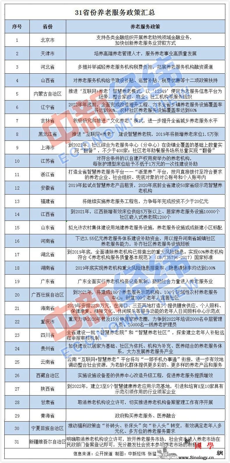 31省份养老服务政策全出炉官方喊话_经纬-民政部-养老-