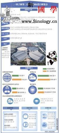 第二届进博会24个国家首次亮相普通观_博会-进口-商务部-