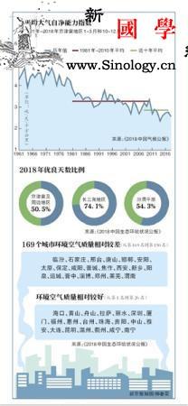 环境专家:京津冀大气自净能力处历史最_厄尔尼诺-秋冬季-扩散-