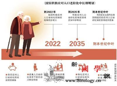 2022年人口老龄化制度框架初步建立_养老-规划-财富-