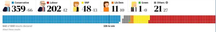 """英""""双12""""大选约翰逊迎大胜脱欧剩_约翰逊-苏格兰-工党-"""