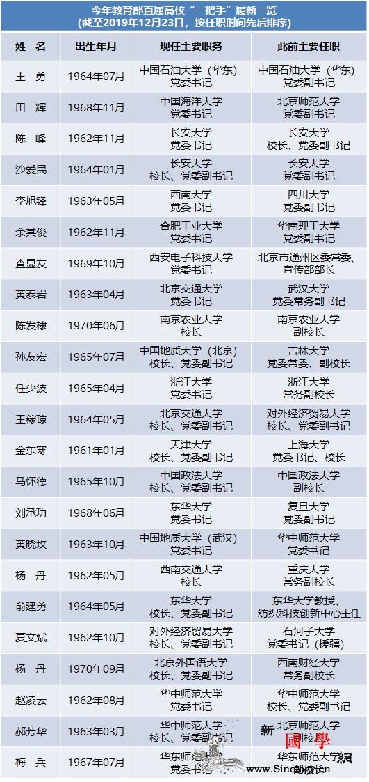 """今年至少19所教育部直属高校""""一把手_浙江大学-履新-挂职-"""