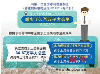万里长江绿意浓共识让大保护可持续_长江流域-断面-长江-