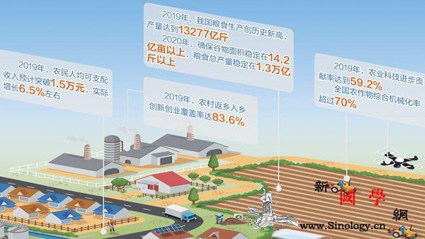 2020农业农村工作重点围绕保供给、_供给-乡村-机耕-