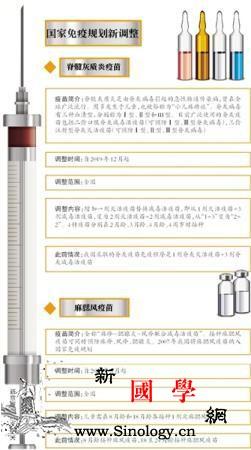 """脊灰疫苗接种程序""""1+3""""变为""""2+_接种-疫苗-免疫-"""