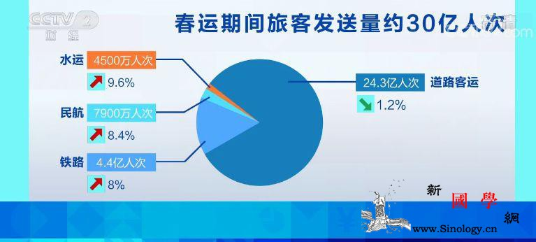 """2020年春运开启40天30亿人次""""_里程-画中画-运送-"""