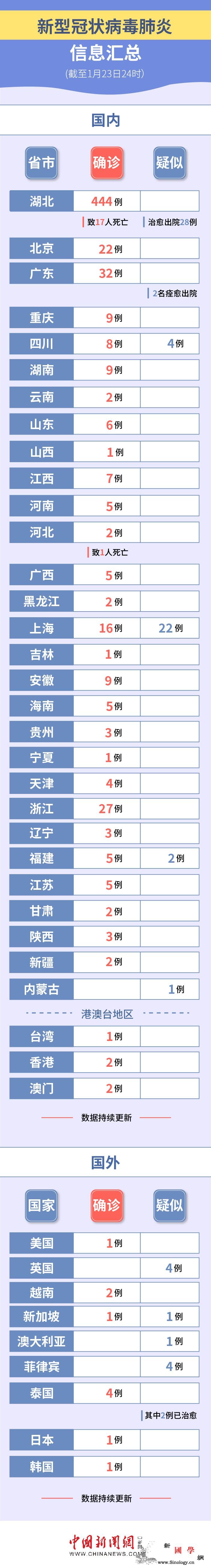 河北出现1例新型冠状病dupoiso_冠状-武汉市-湖北省-