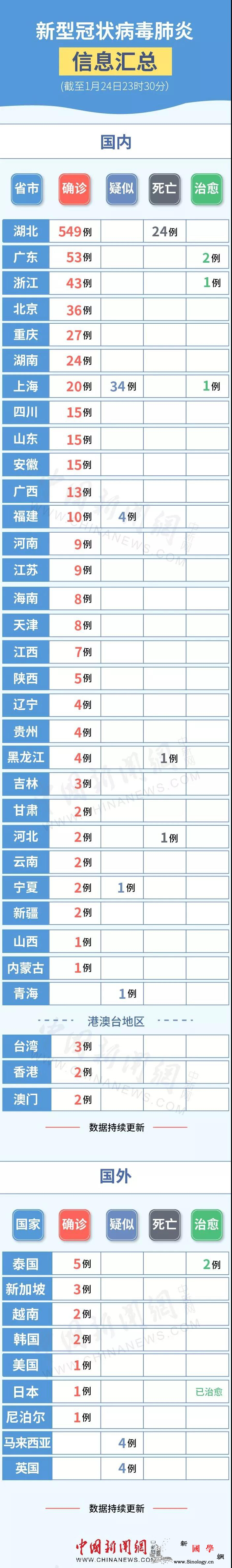 截至24日23时新型肺炎疫情及防控信_冠状-武汉-肺炎-