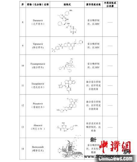 上海研究团队发现一批可能对新型肺炎有_冠状-上海-药物-