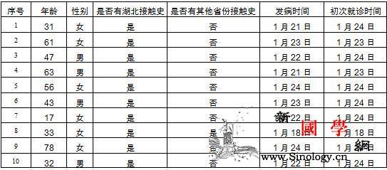 北京新增10例新型冠状病dupois_冠状-画中画-病例-