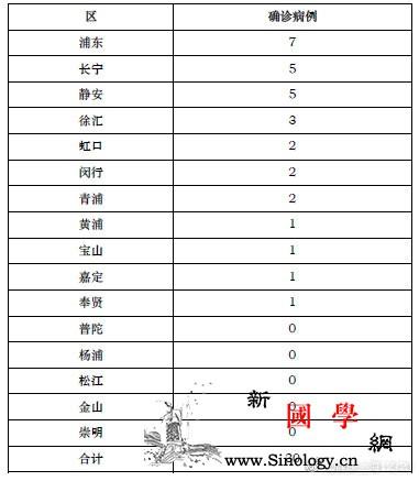 26日上海新增新型冠状病dupois_冠状-上海市-病例-