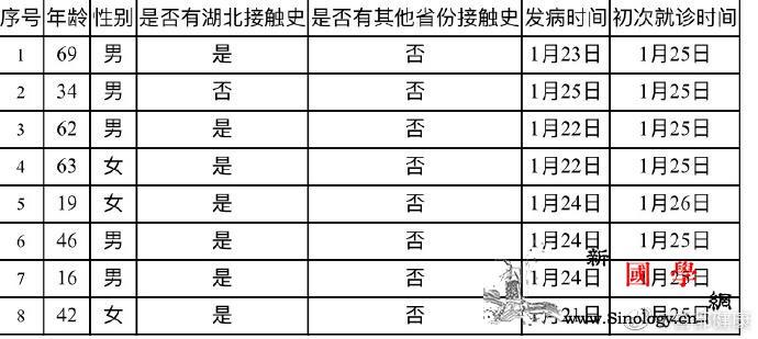 北京增8例新型冠状病dupoison_冠状-画中画-肺炎-