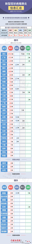 北京1例死亡!新型肺炎疫情及防控信息_冠状-武汉-肺炎-