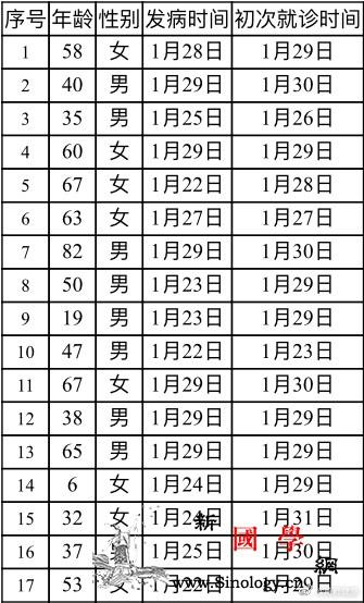 北京新增17例新型冠状病dupois_冠状-门头沟区-平谷区-