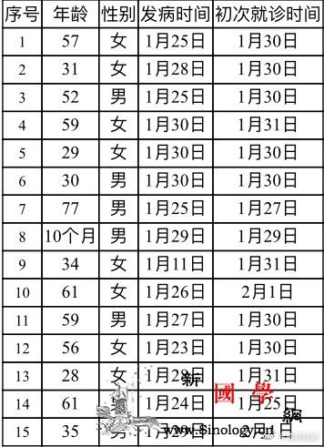 北京新增15例新型冠状病dupois_冠状-北京市-湖北-