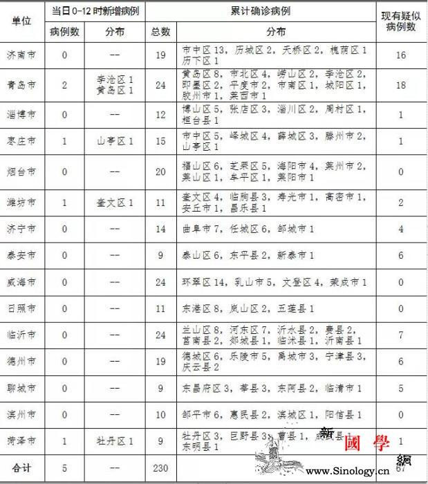 山东新增新型冠状病dupoison感_冠状-画中画-山东-
